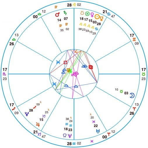 Astro Library birth chart
